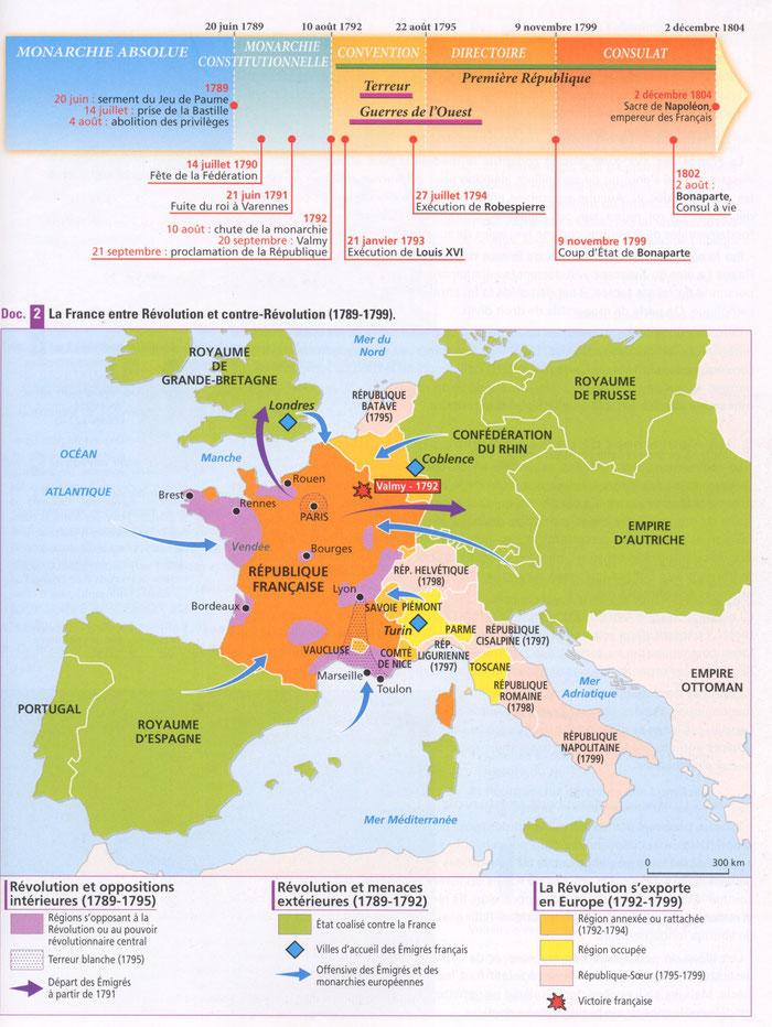 Document 14_ La Révolution Française et l'Europe, manuel d'Histoire de seconde Magnard, 2010