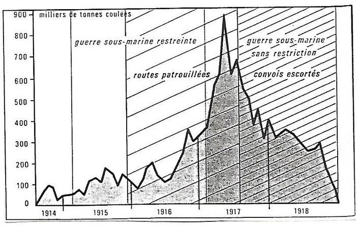 Document4_ Graphique indiquant les pertes navales dues aux sous-marins allemands. Chaulanges