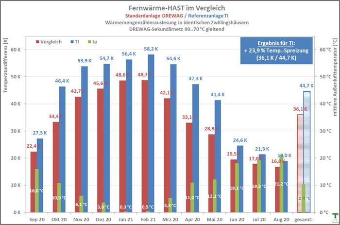Messwerte TI-Referenz-HAST Dresden September 2018 bis August 2019 im Vergleich mit DREWAG-Standardanlage