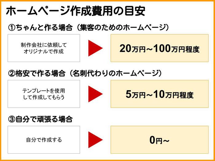 ホームページ 作成 費用 ホームページ作成費用【2021年最新料金】Sランク~Eランク相場表