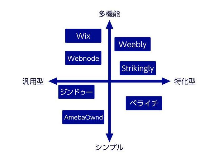 各ホームページ作成サービスの特徴