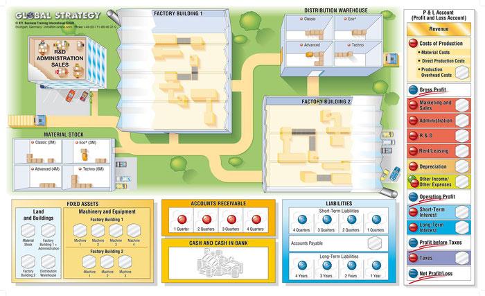 Business Simulation Global Strategy