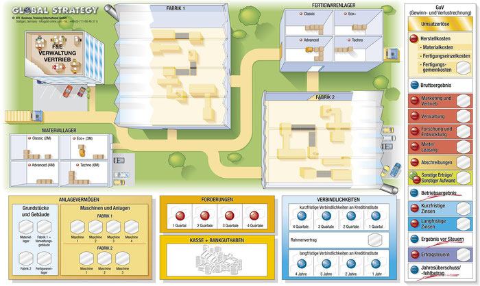 Planspiel Global Strategy