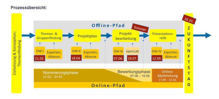 Prozess Übersicht (Quelle: http://www.zukunftsforum-loerrach.de)