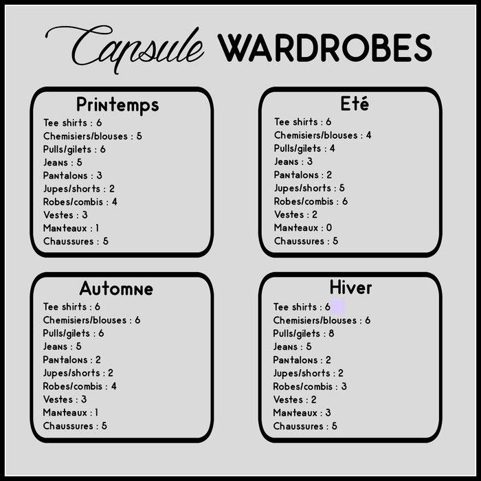 capsule wardrobe par saison