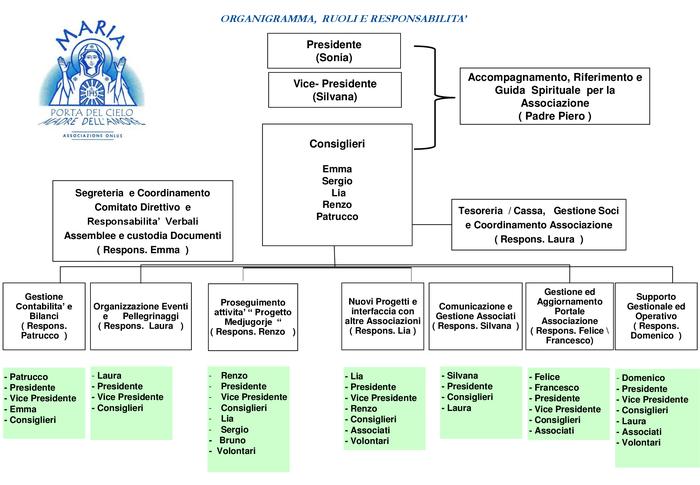 Organigramma, ruoli e responsabilità