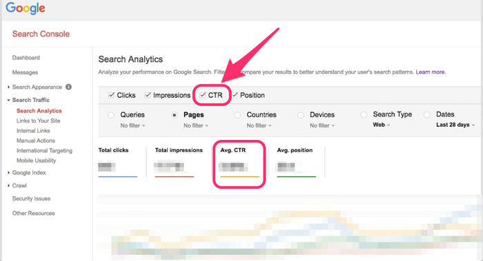 Google Search Console Dashboard showing CTR