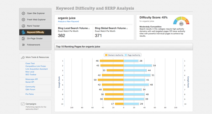 Keyword Difficulty and SERP Analysis tool