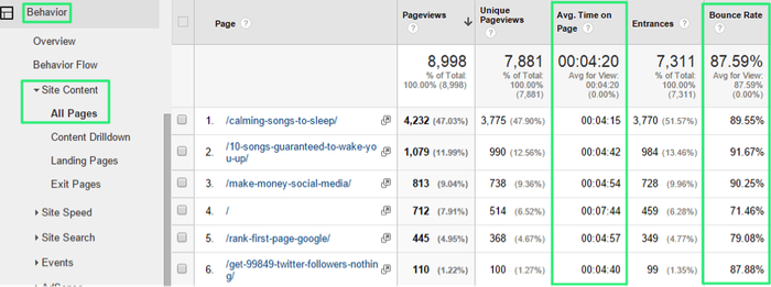 Use Google Analytics to find your Bounce Rate