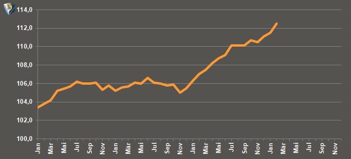 Arno Hinrichs - Verbraucherpreisindex im Verlauf