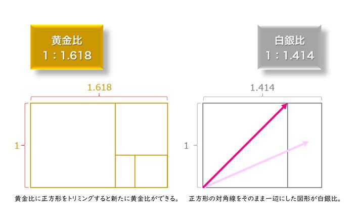 黄金比と白銀比のわかりやすい解説図です。1:1.618を説明しています。