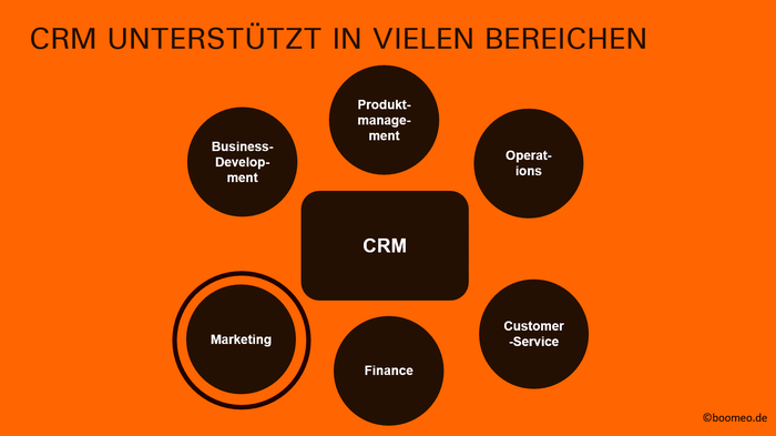 CRM Strategie relevante Organisationsbereiche