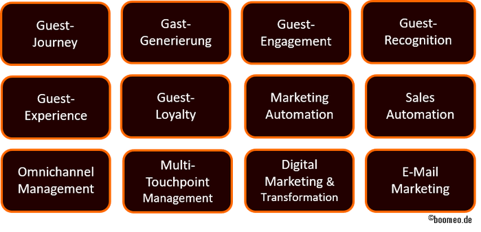 Gast-Generierung, Guest-Engagement, Guest-Recognition, Guest-Experience, Gast- Loyalty