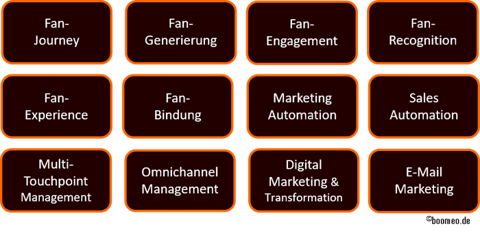 Sport CRM für Fan-Journey, Fan- Generierung, Fan-Engagement, Fan-Recognition, Fan-Experience, Fan-Bildung