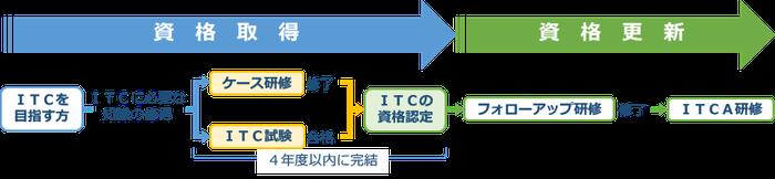 ITコーディネータ資格取得の流れ