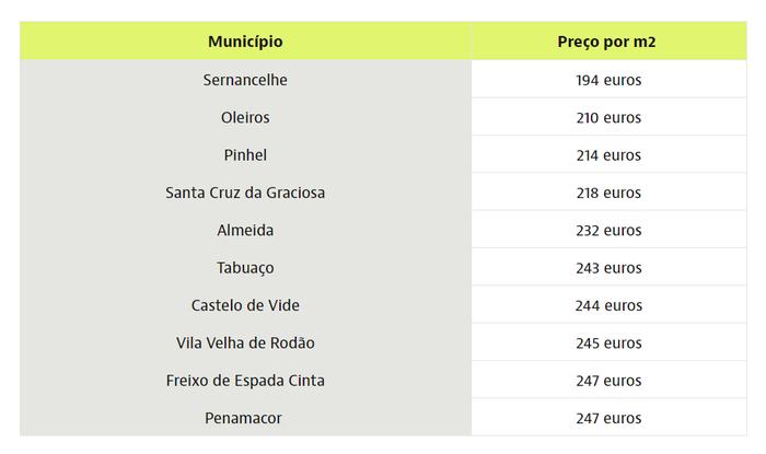 Die günstigsten  Regionen in Portugal Immobilienpreise
