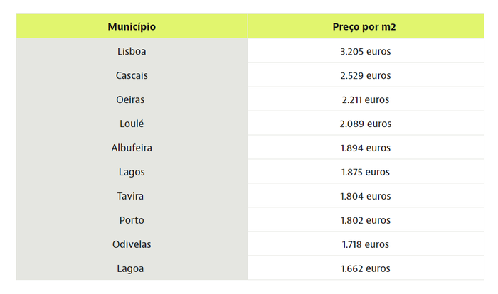 The most expensive areas in Portugal real estate