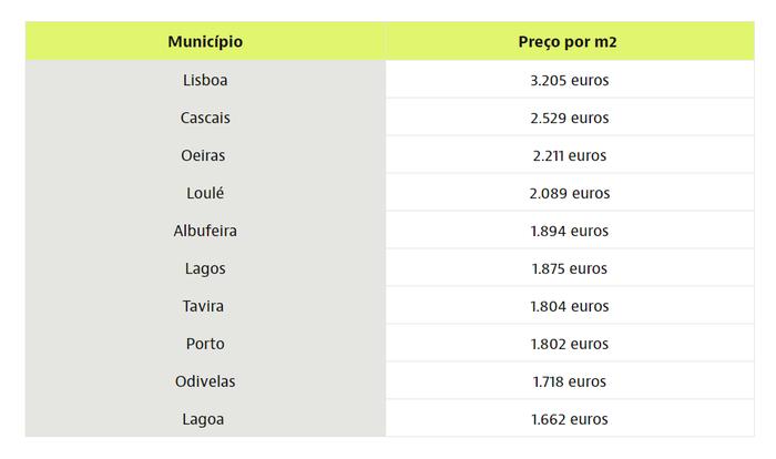 Die teuersten Regionen in Portugal Immobilienpreise