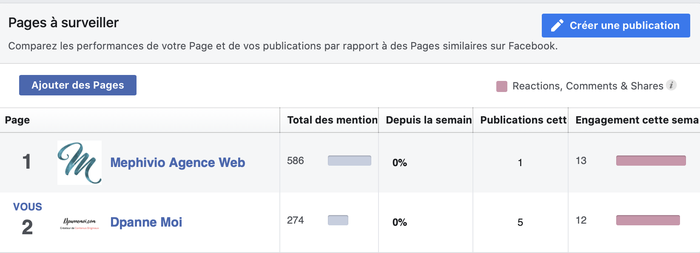 Facebook insights les likes