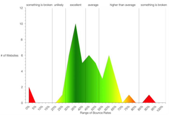 Gráfico de tasas de rebote promedio en páginas web