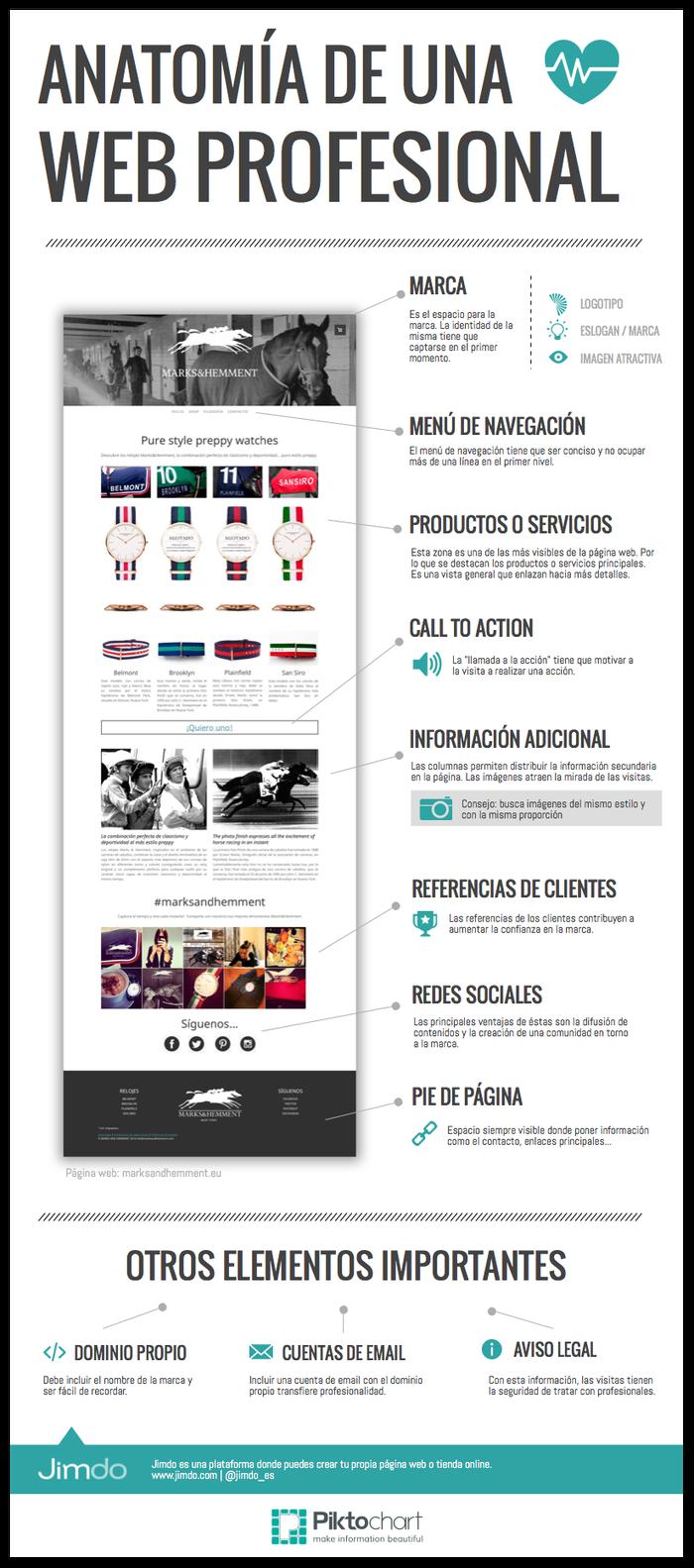 Anatomía de una página web profesional | Infografía - Jimdo