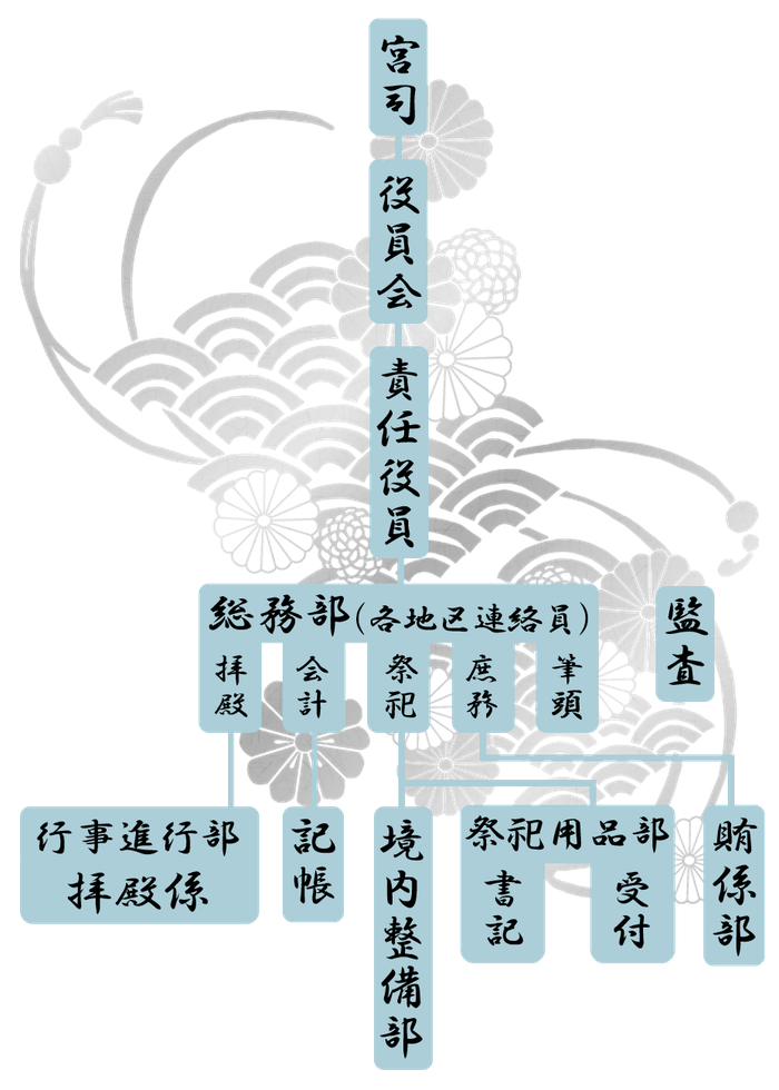 白山神社組織図HakusanJinjaOrganizationChart