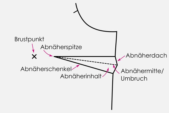 abnaeher-verlegen-abnaeherschenkel-abnaeherspitze-abnaeherdach-brustpunkt