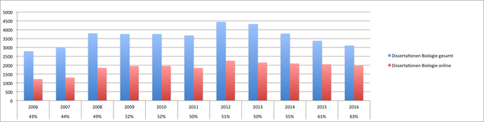 DNB: Disserationen Biologie 2006-2016
