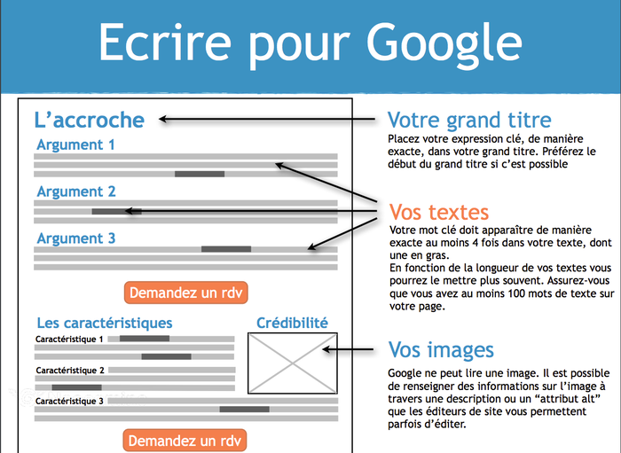 Extrait du guide gratuit de Neocamino pour optimiser son référencement Internet