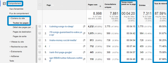 Capture d'écran de Google Analytics, montrant le menu permettant de consulter le taux de rebond de chaque pages d'un site internet une à une.