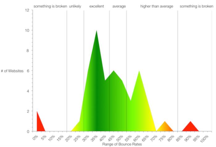 Graphique proposant une interprétation très généraliste du taux de rebond d'un site.
