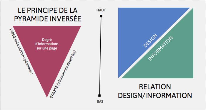 Pyramide inversée des informations et relation design/information