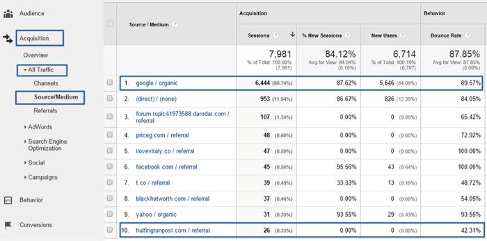 Taux de rebond d'un site par source de trafic dans Google Analytics