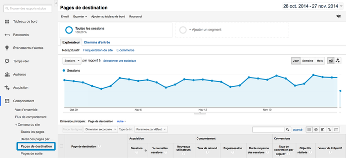 "Le menu ""Pages de destination"" proposé par Google Analytics."