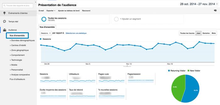 La vue d'ensemble proposée par Google Analytics.
