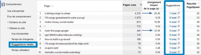 Capture d'écran de Google Analytics, montrant le menu permettant de consulter les suggestions concernant la vitesse du site internet.