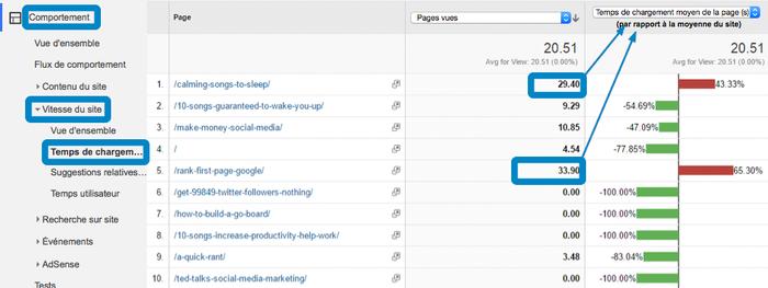 Capture d'écran de Google Analytics, montrant le menu comparant les vitesses de chargement des pages du site.