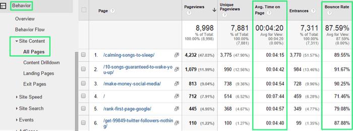 Taux de rebond par page d'un site sur Google Analytics