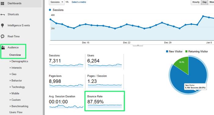 Aperçu des statistiques d'un site sur Google Analytics