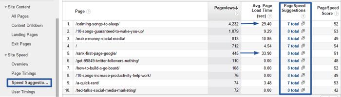 Suggestions d'amélioration du temps de chargement des pages d'un site selon Google Analytics
