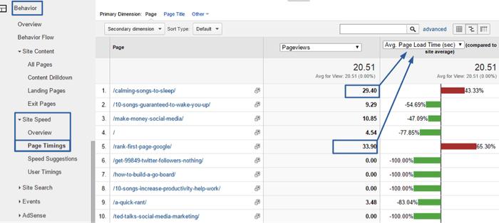 Temps de chargement des pages d'un site selon Google Analytics