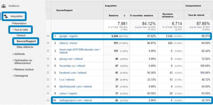 Capture d'écran de Google Analytics, montrant le menu détaillant le taux de rebond en fonction des différentes sources de traffic d'un site.