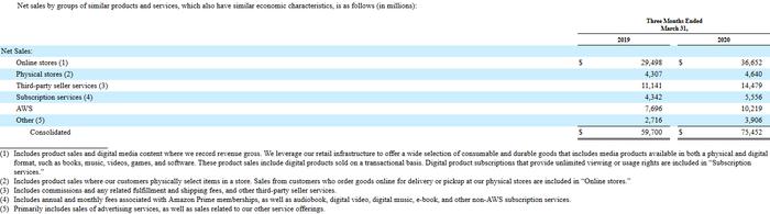 Amazon - Aufteilung der Netto-Umsätze