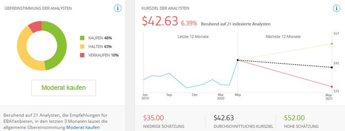 eBay - Rating und Kursziele der Analysten