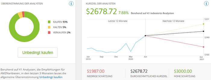 Amazon - Rating und Kursziele der Analysten
