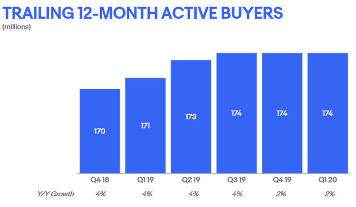 eBay - Anzahl der aktiven Käufer