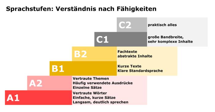 Darstellung der 6 Sprachstufen A1 bis C2 als Treppe