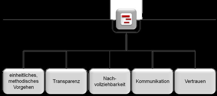 Essentials fürs Projekt Management: methodisches Vorgehen, Transparenz, Nachvollziehbarkeit, Kommunikation, Vertrauen