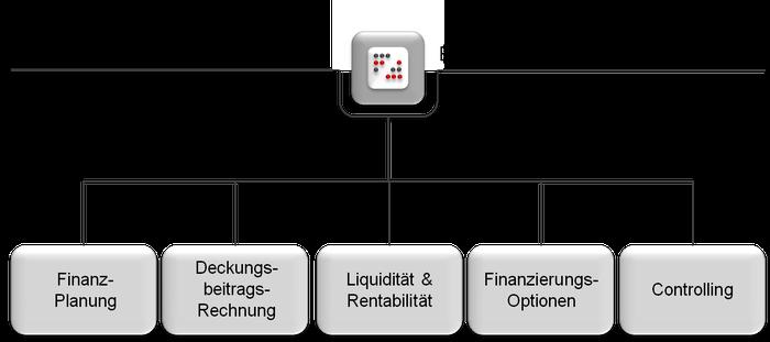 Essentials rund um die Finanzen: Finanzplanung, Deckungsbeitragsrechnung, Liquidität, Rentabilität, Finanzierungs-Optionen, Controlling