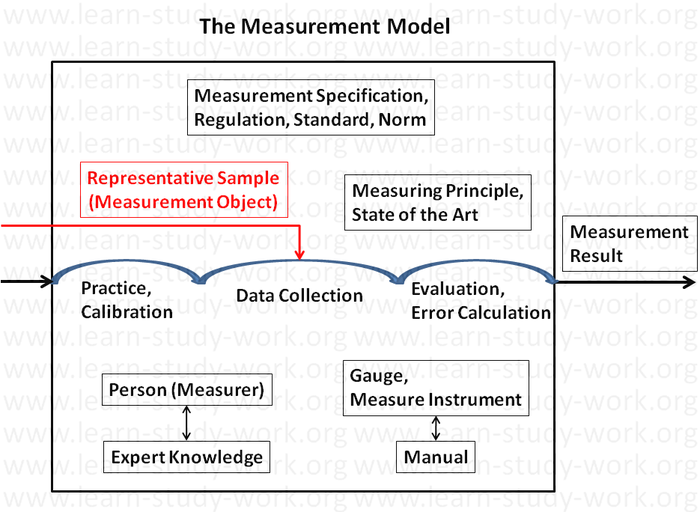Measurement Model - www.learn-study-work.org